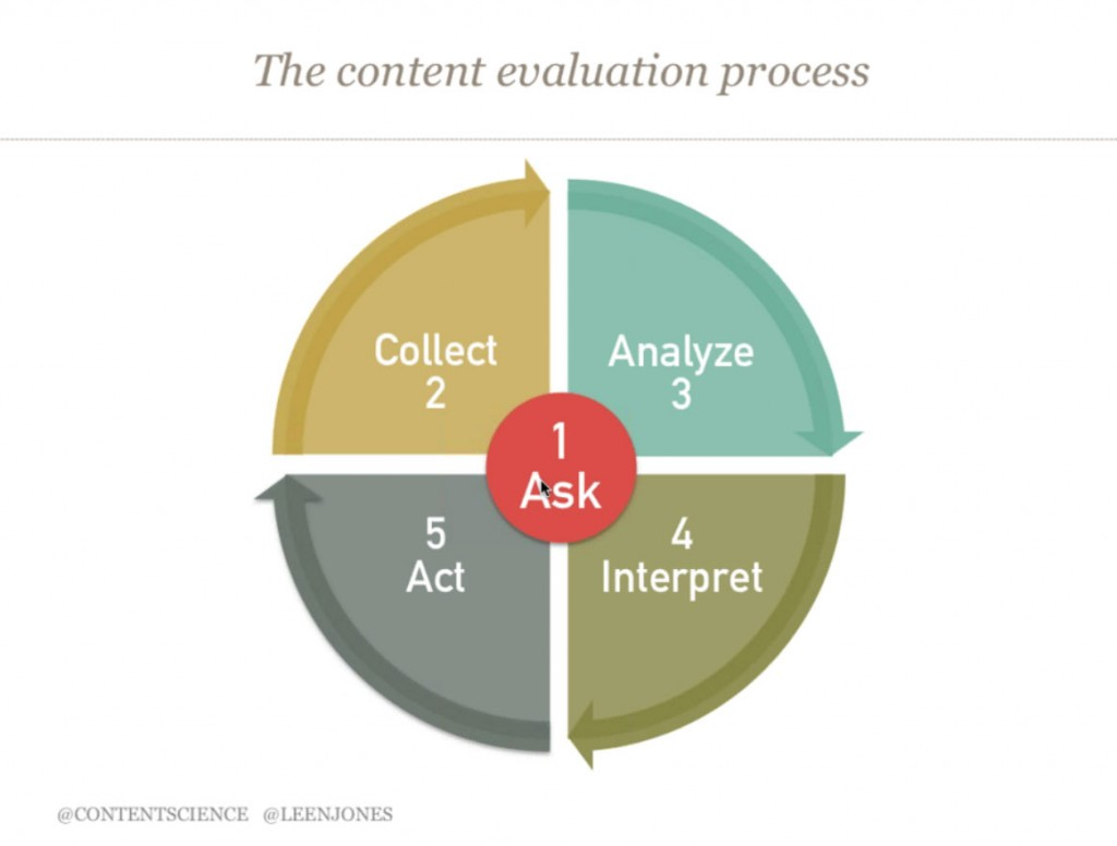 content-evaluation-process