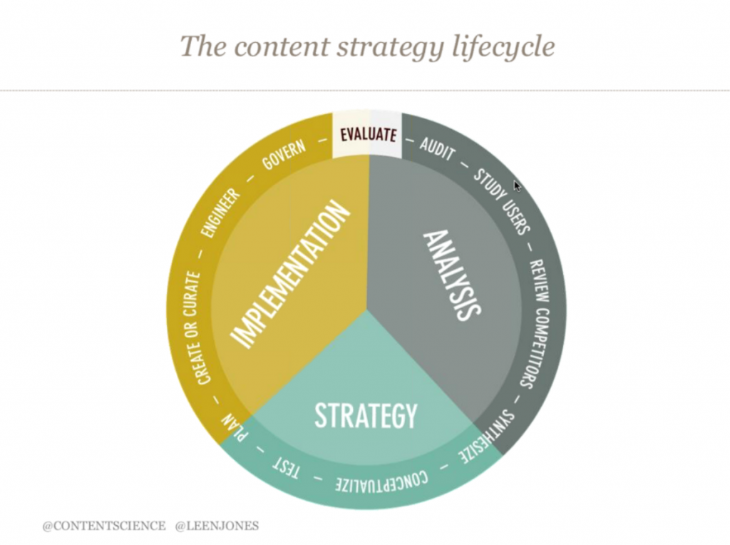 content-strategy-lifecycle