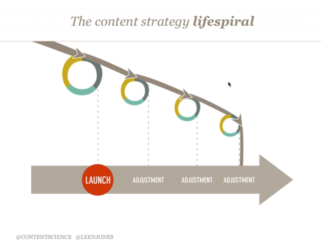 content-strategy-lifecycle2